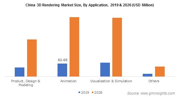 China 3D Rendering Market