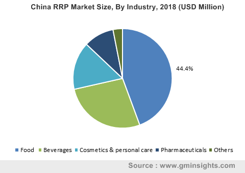 China RRP Market By Industry