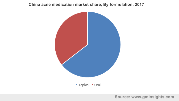 China acne medication market By formulation