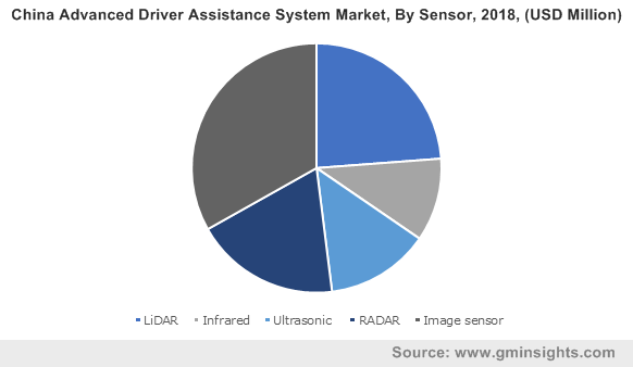 China Advanced Driver Assistance System Market, By Sensor, 2018, (USD Million)