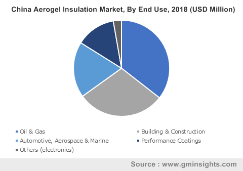 China Aerogel Insulation Market, By End Use, 2018 (USD Million)