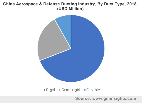 China Aerospace & Defense Ducting Industry, By Duct Type, 2018, (USD Million)