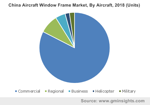 China Aircraft Window Frame Market, By Aircraft, 2018 (Units)