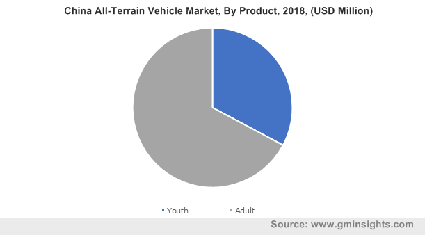 China All-Terrain Vehicle Market By Product