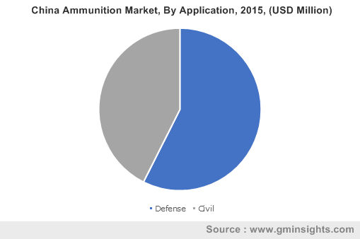 China Ammunition Market By Application