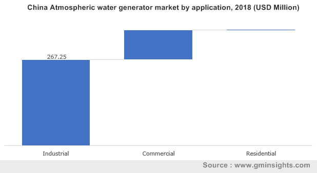 China Atmospheric water generator market by application, 2018 (USD Million)