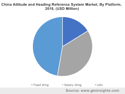 China Attitude and Heading Reference System Market By Platform