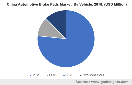 China Automotive Brake Pads Market, By Vehicle, 2018, (USD Million)