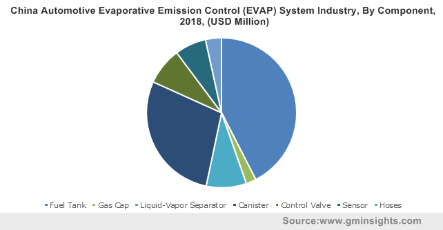 China Automotive Evaporative Emission Control (EVAP) System Industry, By Component, 2018, (USD Million)