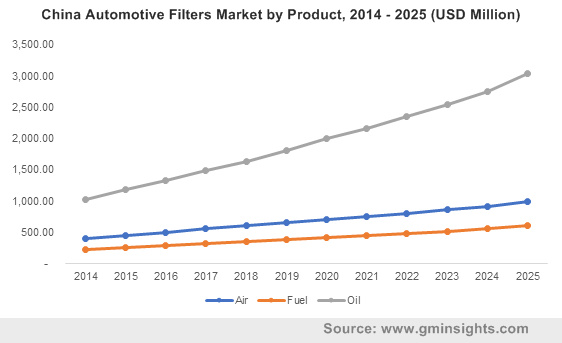 China Automotive Filters Market by Product