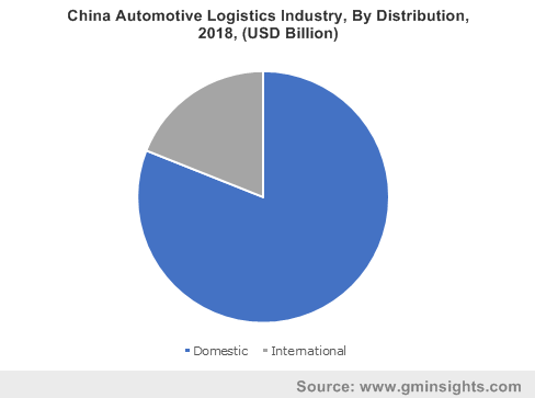 China Automotive Logistics Industry By Distribution