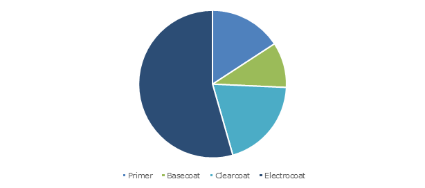 China Automotive Paints & Coatings Market, By Coating Type, 2018, (Million Liters) ?