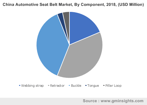 China Automotive Seatbelt Market Growth, By Component, 2018, (USD Million)