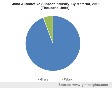 China Automotive Sunroof Industry By Material