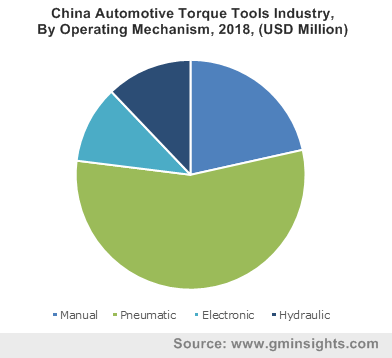 China Automotive Torque Tools Industry By Operating Mechanism