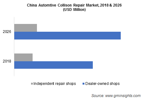 China Automtive Collison Repair Market