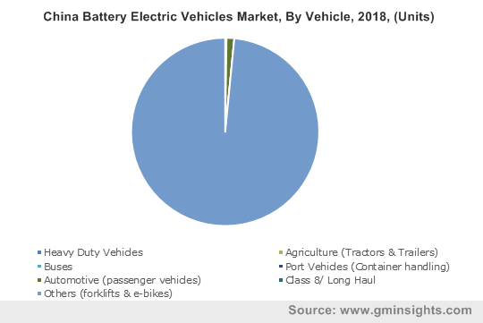 China Battery Electric Vehicles Market, By Vehicle, 2018, (Units)