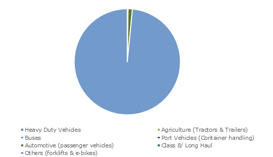 China Battery Electric Vehicles Industry, By 2018, (Units)