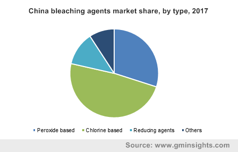 China bleaching agents market share, by type, 2017