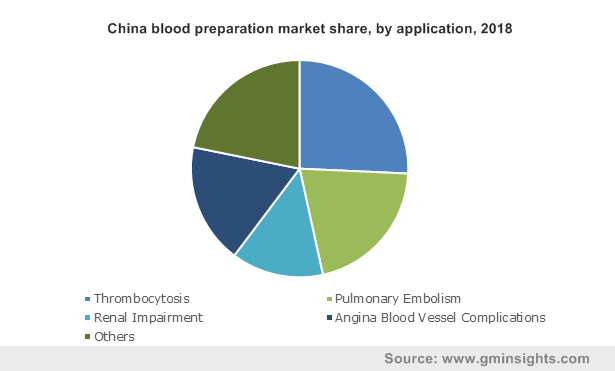 China blood preparation market by application