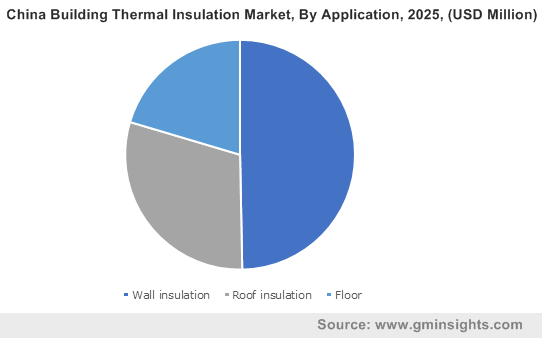 China Building Thermal Insulation Market By Application