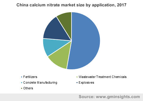 China calcium nitrate market size by application, 2017