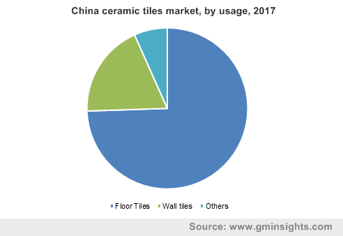 China ceramic tiles market, by usage, 2017