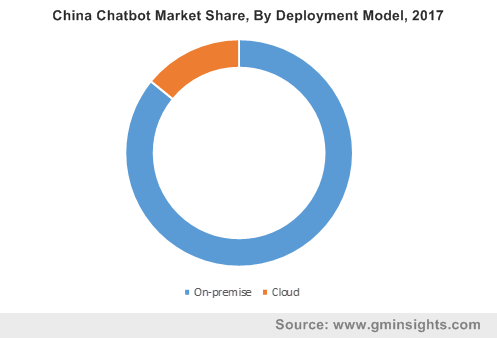 China Chatbot Industry Share, By Deployment Model, 2017