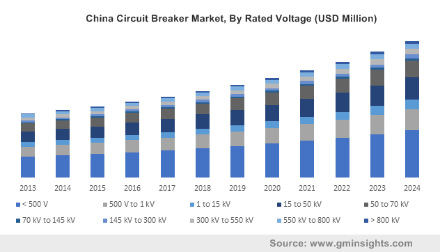 China Circuit Breaker Market, By Rated Voltage (USD Million)