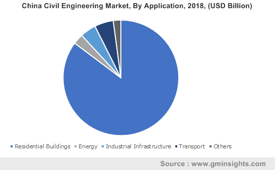 China Civil Engineering Market By Application