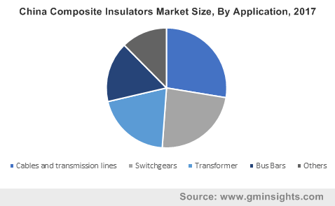 China Composite Insulators Market Size, By Application, 2017