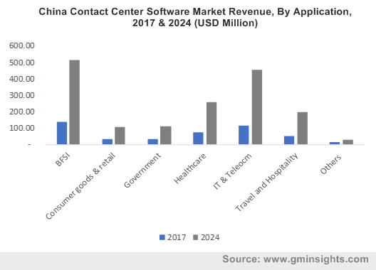 China Contact Center Software Market Revenue, By Application, 2017 & 2024 (USD Million)