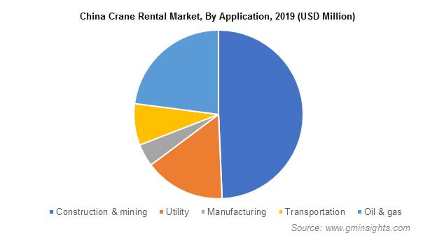 China Cranes Rental Market