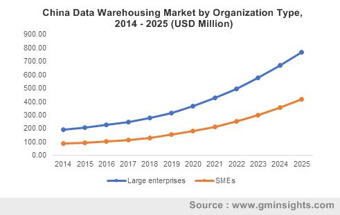 China Data Warehousing Market by Organization Type