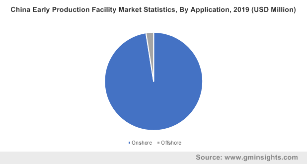 China Early Production Facility Market By Application