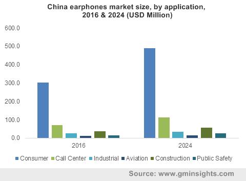 China earphones market