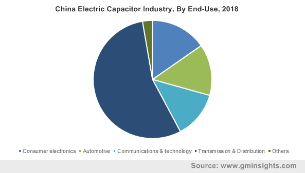 China Electric Capacitor Industry, By End-Use, 2018