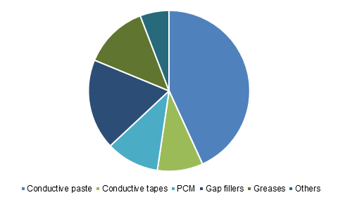 China electronic thermal management materials market size, by product, 2018