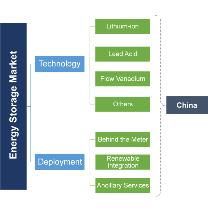 China Energy Storage Market