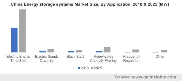 China Energy storage systems Market By Application