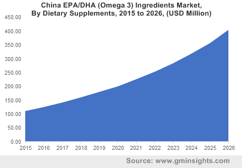 China EPA/DHA (Omega 3) Ingredients Market By Dietary Supplements