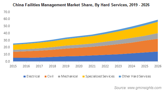 Facilities Management (FM) Market Size