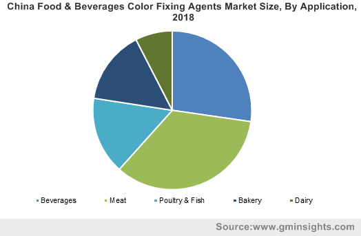 China Food & Beverages Color Fixing Agents Market Size, By Application, 2018