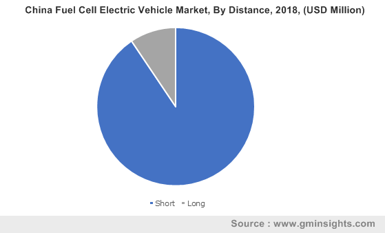 China Fuel Cell Electric Vehicle Market, By Distance, 2018, (USD Million)