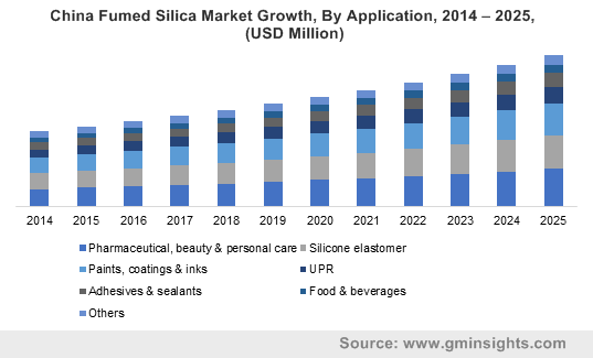 China Fumed Silica Market By Application