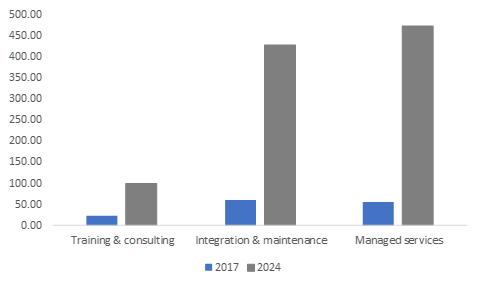 China Graphic Processing Unit (GPU) Market Revenue, By Service, 2017 & 2024 (USD Million)