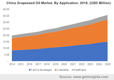 China Grapeseed Oil Market By Application