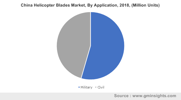 China Helicopter Blades Market By Application