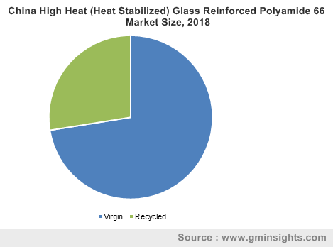 China High Heat (Heat Stabilized) Glass Reinforced Polyamide 66 Market Size, 2018