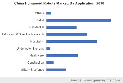 China Humanoid Robots Market, By Application, 2016